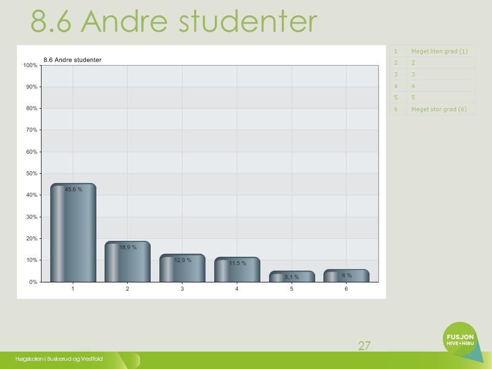 Høgskolen i Buskerud og Vestfold 27 8.6 Andre studenter 1Meget liten grad (1) 22 33 44 55 6Meget stor grad (6)