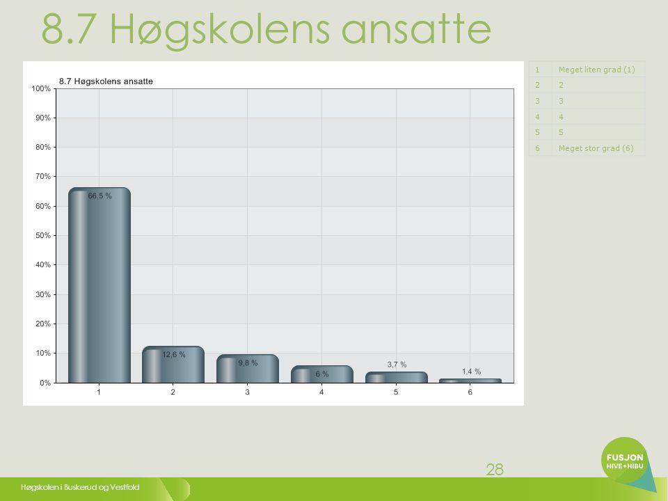 Høgskolen i Buskerud og Vestfold 28 8.7 Høgskolens ansatte 1Meget liten grad (1) 22 33 44 55 6Meget stor grad (6)