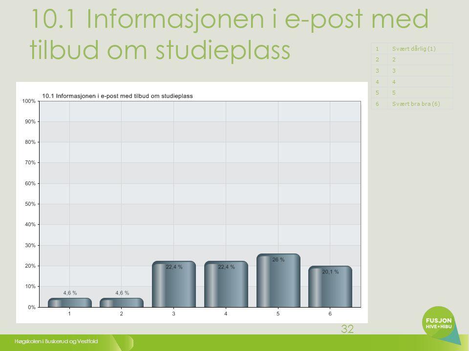 Høgskolen i Buskerud og Vestfold 32 10.1 Informasjonen i e-post med tilbud om studieplass 1Svært dårlig (1) 22 33 44 55 6Svært bra bra (6)
