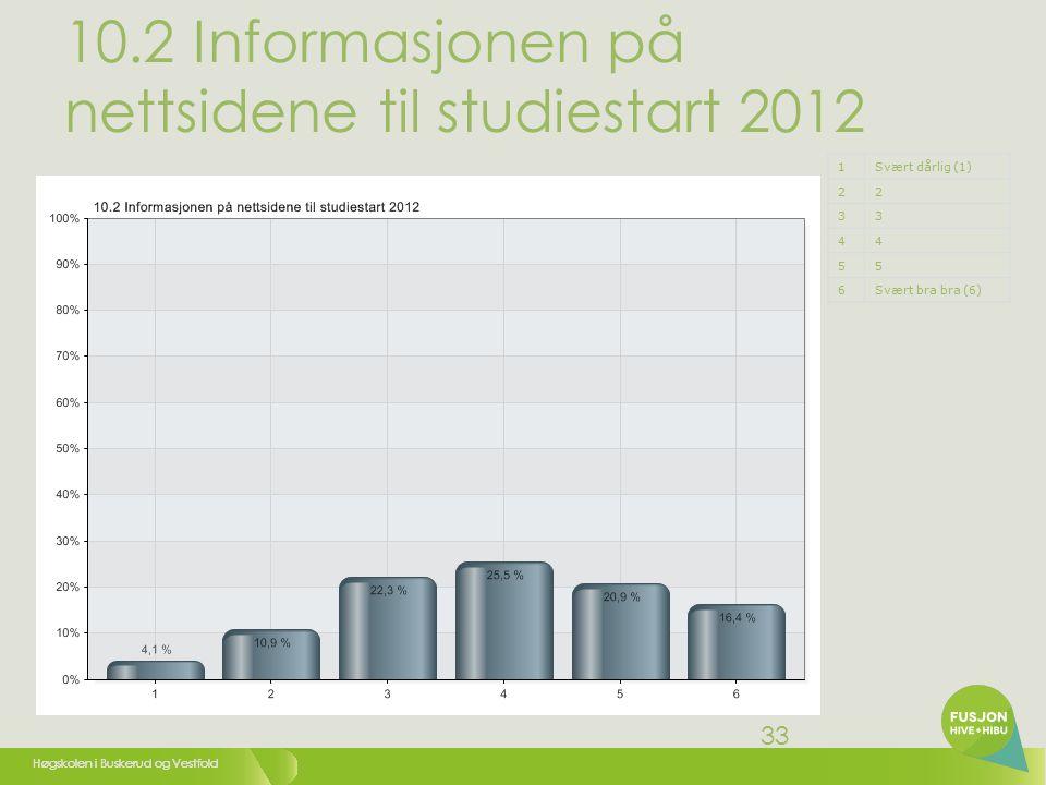 Høgskolen i Buskerud og Vestfold 33 10.2 Informasjonen på nettsidene til studiestart 2012 1Svært dårlig (1) 22 33 44 55 6Svært bra bra (6)
