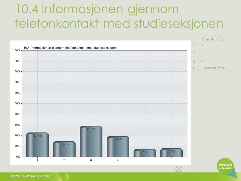 Høgskolen i Buskerud og Vestfold 35 10.4 Informasjonen gjennom telefonkontakt med studieseksjonen 1Svært dårlig (1) 22 33 44 55 6Svært bra bra (6)