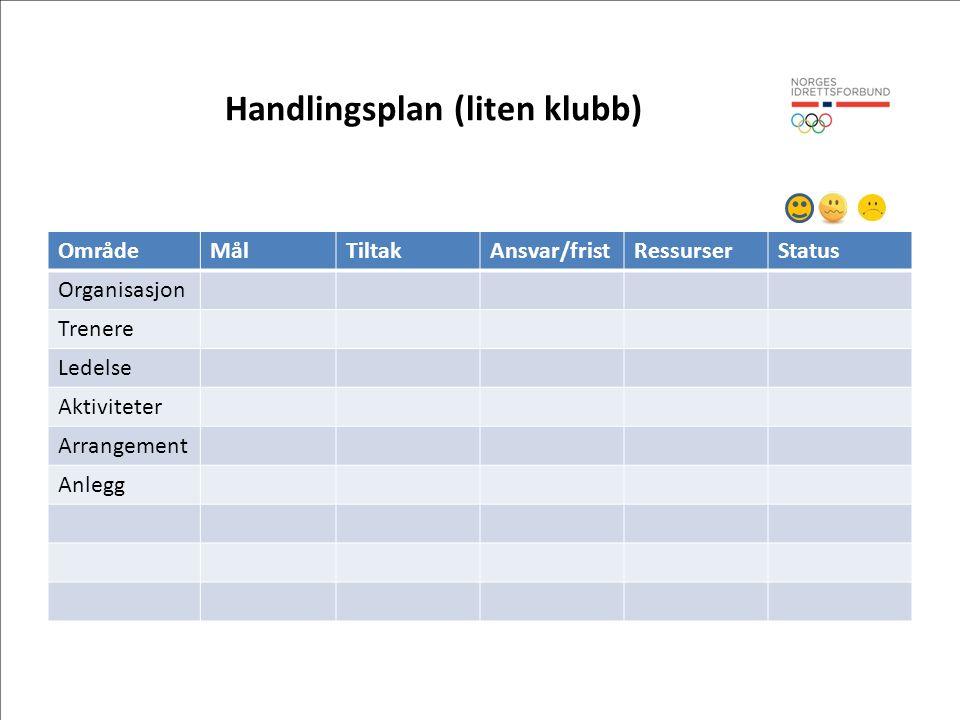 Handlingsplan (liten klubb) OmrådeMålTiltakAnsvar/fristRessurserStatus Organisasjon Trenere Ledelse Aktiviteter Arrangement Anlegg