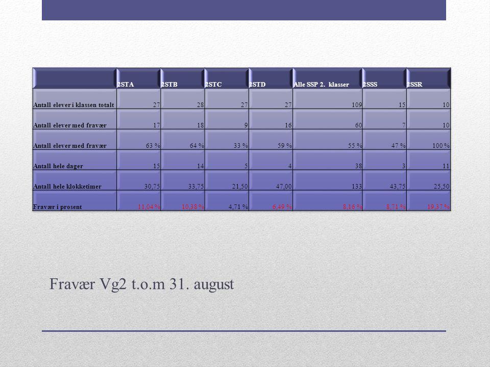 Fravær Vg2 t.o.m 31. august
