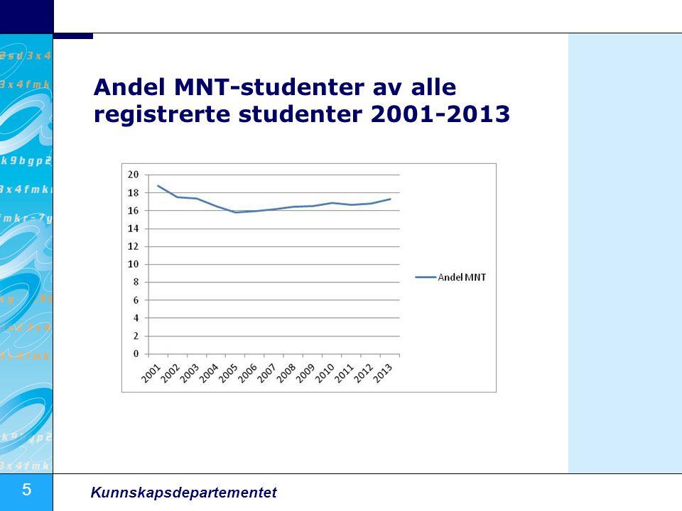5 Kunnskapsdepartementet Andel MNT-studenter av alle registrerte studenter 2001-2013