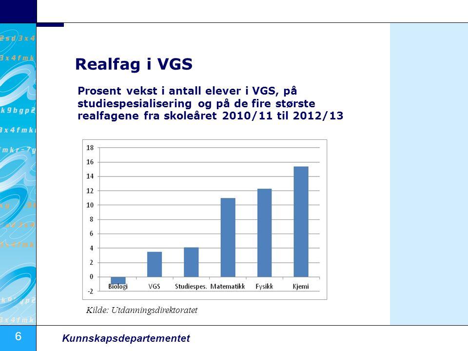 6 Kunnskapsdepartementet Realfag i VGS Kilde: Utdanningsdirektoratet Prosent vekst i antall elever i VGS, på studiespesialisering og på de fire største realfagene fra skoleåret 2010/11 til 2012/13