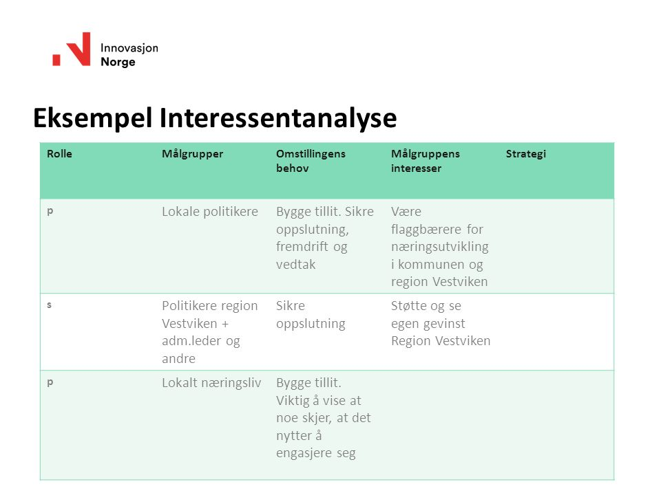 Eksempel Interessentanalyse RolleMålgrupperOmstillingens behov Målgruppens interesser Strategi p Lokale politikereBygge tillit.