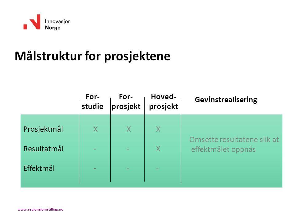 Målstruktur for prosjektene For- studie For- prosjekt Hoved- prosjekt Gevinstrealisering Prosjektmål XXX Resultatmål --X Effektmål --- Omsette resultatene slik at effektmålet oppnås www.regionalomstilling.no