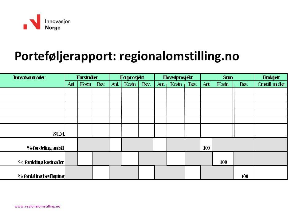 Porteføljerapport: regionalomstilling.no www.regionalomstilling.no
