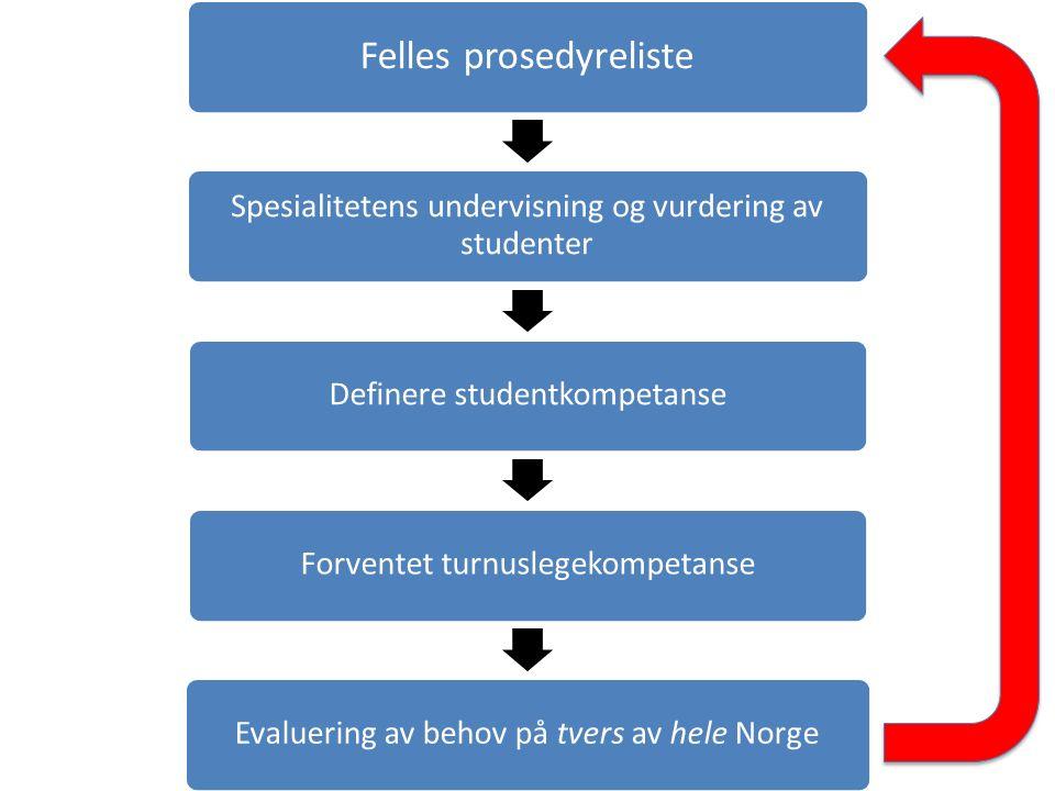 Felles prosedyreliste Spesialitetens undervisning og vurdering av studenter Definere studentkompetanseForventet turnuslegekompetanseEvaluering av behov på tvers av hele Norge