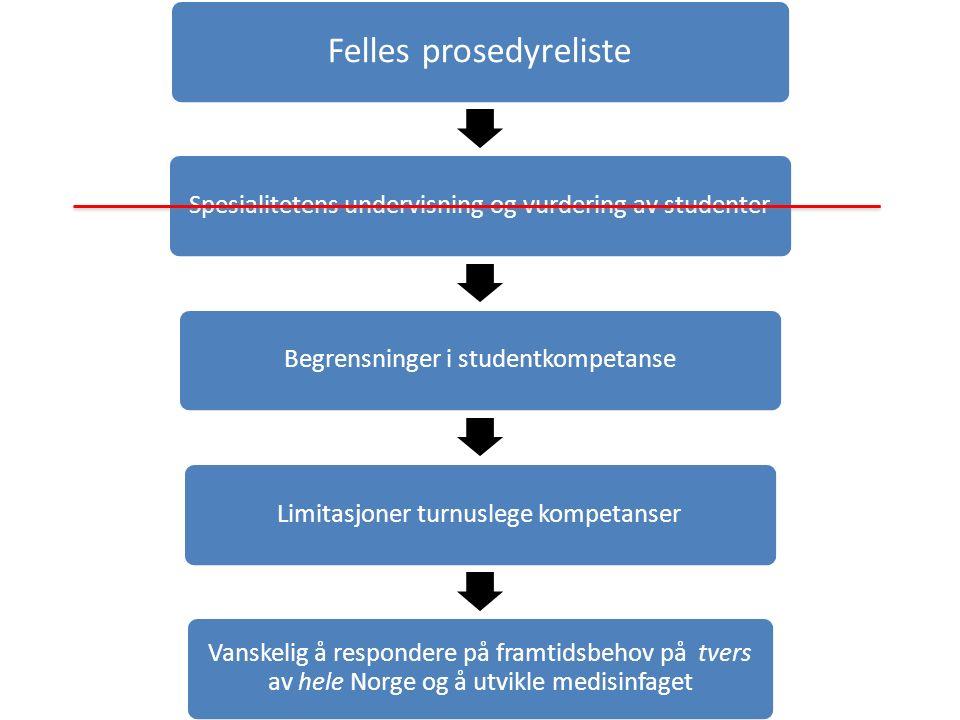 Felles prosedyreliste Spesialitetens undervisning og vurdering av studenterBegrensninger i studentkompetanseLimitasjoner turnuslege kompetanser Vanskelig å respondere på framtidsbehov på tvers av hele Norge og å utvikle medisinfaget