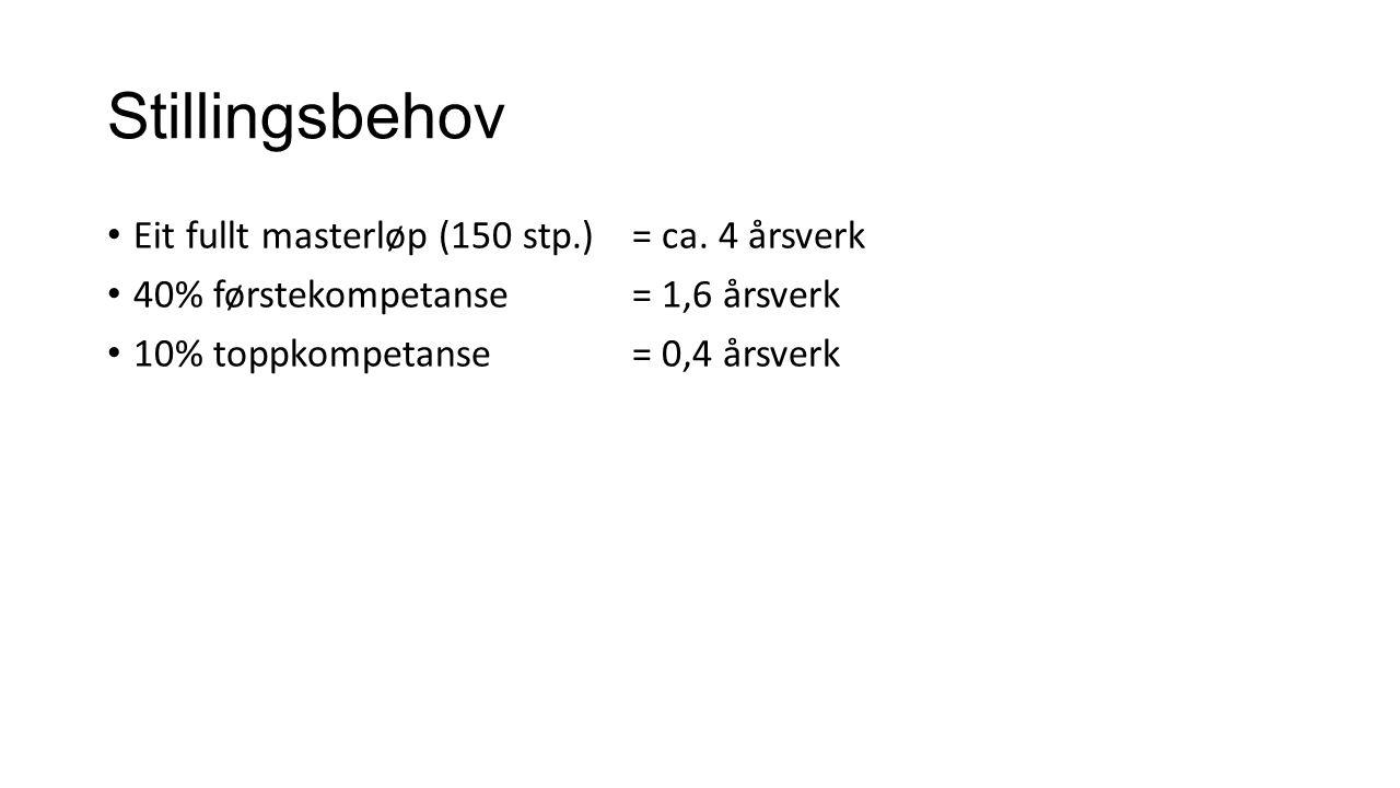 Stillingsbehov Eit fullt masterløp (150 stp.)= ca.