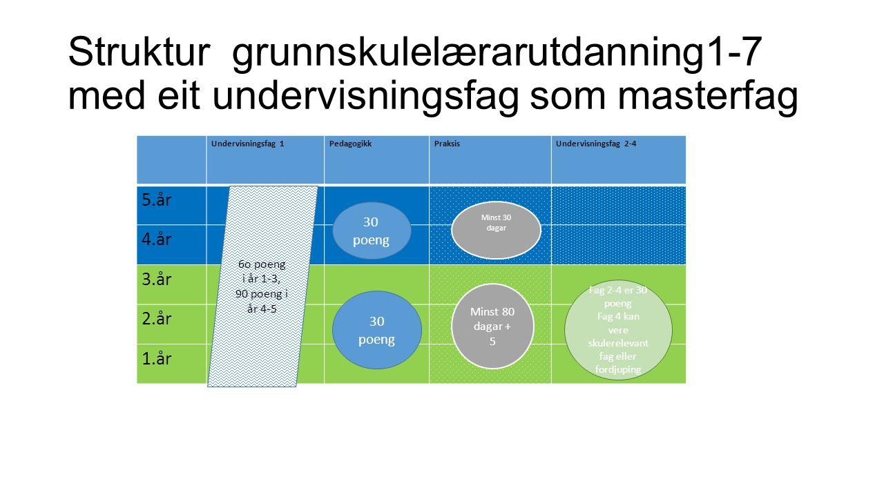 Matematikk og norsk 30 poeng er obligatorisk FOU- oppgåve i år 3, knytt til undervisningsfag 1 og pedagogikk Masteroppgåve minst 30 poeng Vitskapsteori og metode knytast både til undervisningsfag 1 og pedagogikk Struktur grunnskulelærarutdanning1-7 med eit undervisningsfag som masterfag Undervisningsfag 1PedagogikkPraksisUndervisningsfag 2-4 5.år 4.år 3.år 2.år 1.år 6o poeng i år 1-3, 90 poeng i år 4-5 Minst 30 dagar Minst 80 dagar + 5 Fag 2-4 er 30 poeng Fag 4 kan vere skulerelevant fag eller fordjuping 30 poeng