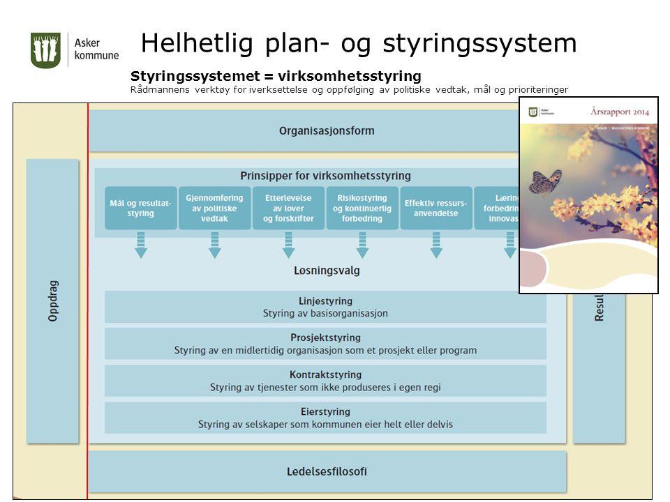 Helhetlig plan- og styringssystem Styringssystemet = virksomhetsstyring Rådmannens verktøy for iverksettelse og oppfølging av politiske vedtak, mål og prioriteringer