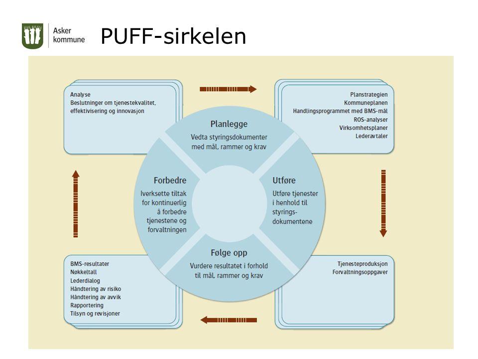 PUFF-sirkelen