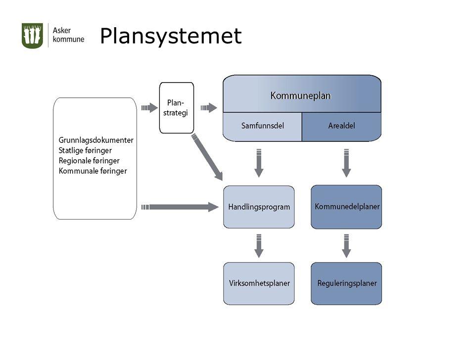 Plansystemet