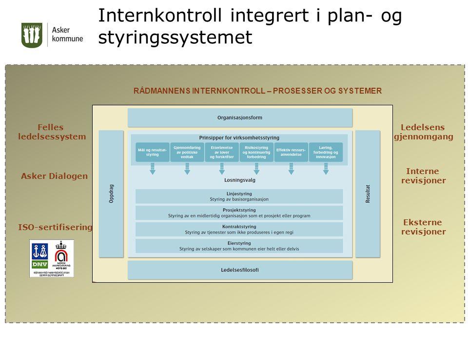 Internkontroll integrert i plan- og styringssystemet Kvalitetsstyring ISO - standarder RÅDMANNENS INTERNKONTROLL – PROSESSER OG SYSTEMER Felles ledelsessystem Asker Dialogen Interne revisjoner Eksterne revisjoner Ledelsens gjennomgang ISO-sertifisering