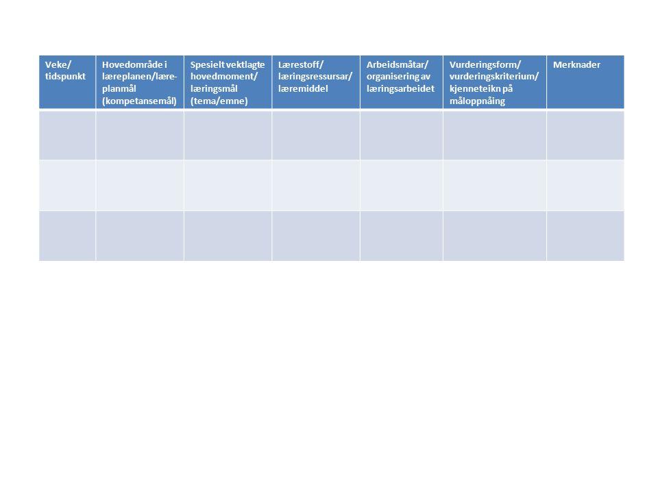 Veke/ tidspunkt Hovedområde i læreplanen/lære- planmål (kompetansemål) Spesielt vektlagte hovedmoment/ læringsmål (tema/emne) Lærestoff/ læringsressursar/ læremiddel Arbeidsmåtar/ organisering av læringsarbeidet Vurderingsform/ vurderingskriterium/ kjenneteikn på måloppnåing Merknader