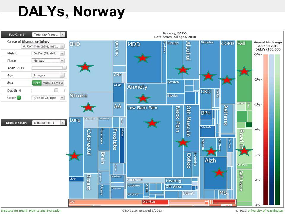 25 DALYs, Norway