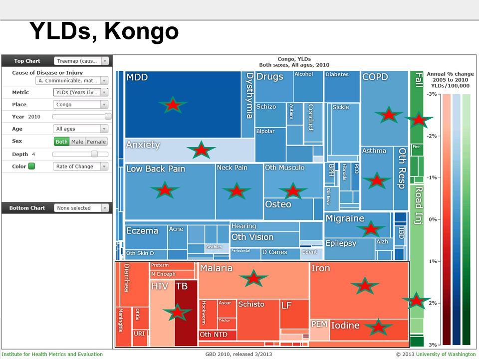 30 YLDs, Kongo