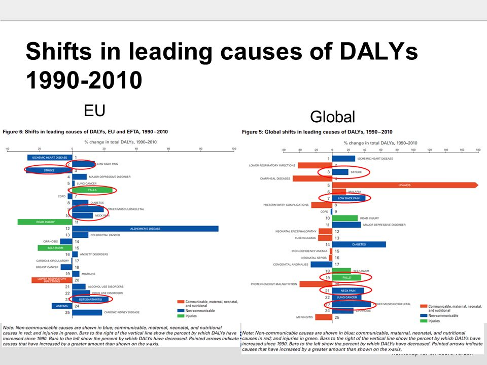34 Shifts in leading causes of DALYs 1990-2010 EU Global