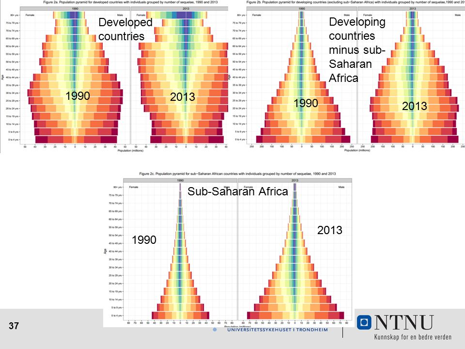37 1990 2013 Developed countries Developing countries minus sub- Saharan Africa Sub-Saharan Africa 2013