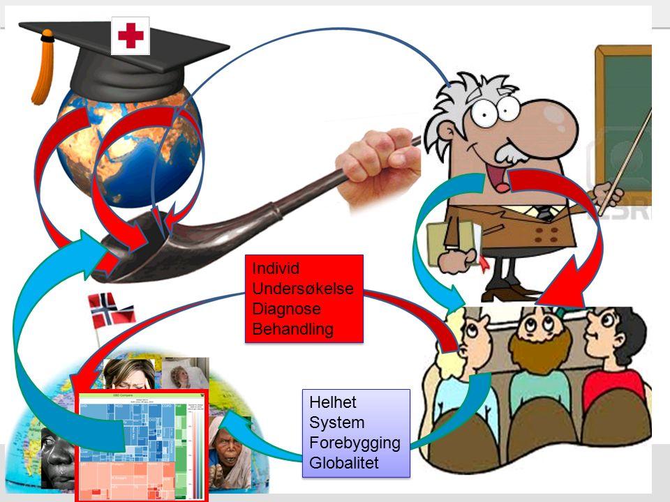 47 Helhet System Forebygging Globalitet Helhet System Forebygging Globalitet Individ Undersøkelse Diagnose Behandling Individ Undersøkelse Diagnose Behandling