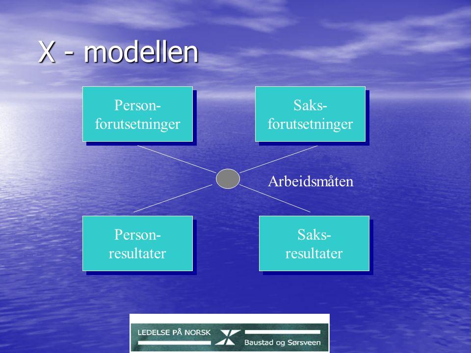 X - modellen Person- forutsetninger Person- forutsetninger Saks- forutsetninger Saks- forutsetninger Person- resultater Person- resultater Saks- resultater Saks- resultater Arbeidsmåten