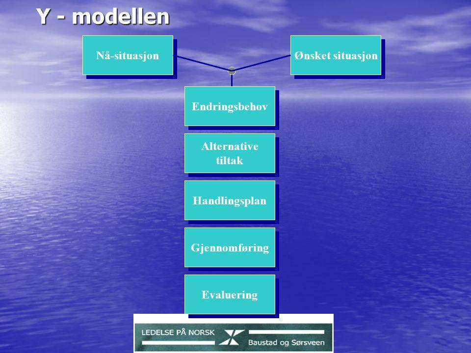 Y - modellen Nå-situasjon Ønsket situasjon Endringsbehov Alternative tiltak Alternative tiltak Gjennomføring Handlingsplan Evaluering