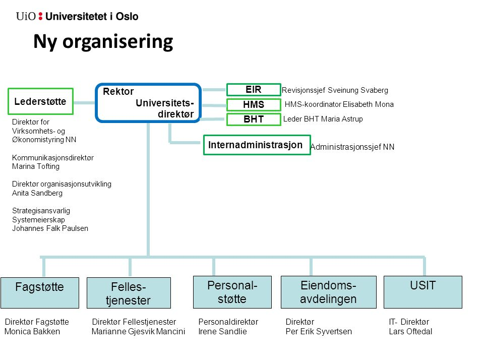 Utviklingsaktiviteter for å lykkes med ny struktur 1.Effektive ledergrupper 2.Nettverk – reetablere 3.Nye enheter – felles opplegg for kick-off 4.Kompetanseutvikling – inkl.