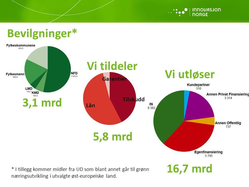 16,7 mrd Vi utløser Bevilgninger* 3,1 mrd Vi tildeler 5,8 mrd * I tillegg kommer midler fra UD som blant annet går til grønn næringsutvikling i utvalgte øst-europeiske land.