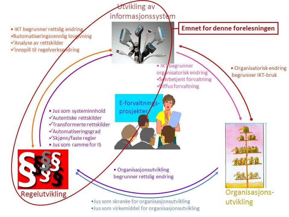 Regelutvikling Organisasjons- utvikling Utvikling av informasjonssystem E-forvaltnings- prosjekter Jus som skranke for organisasjonsutvikling Jus som