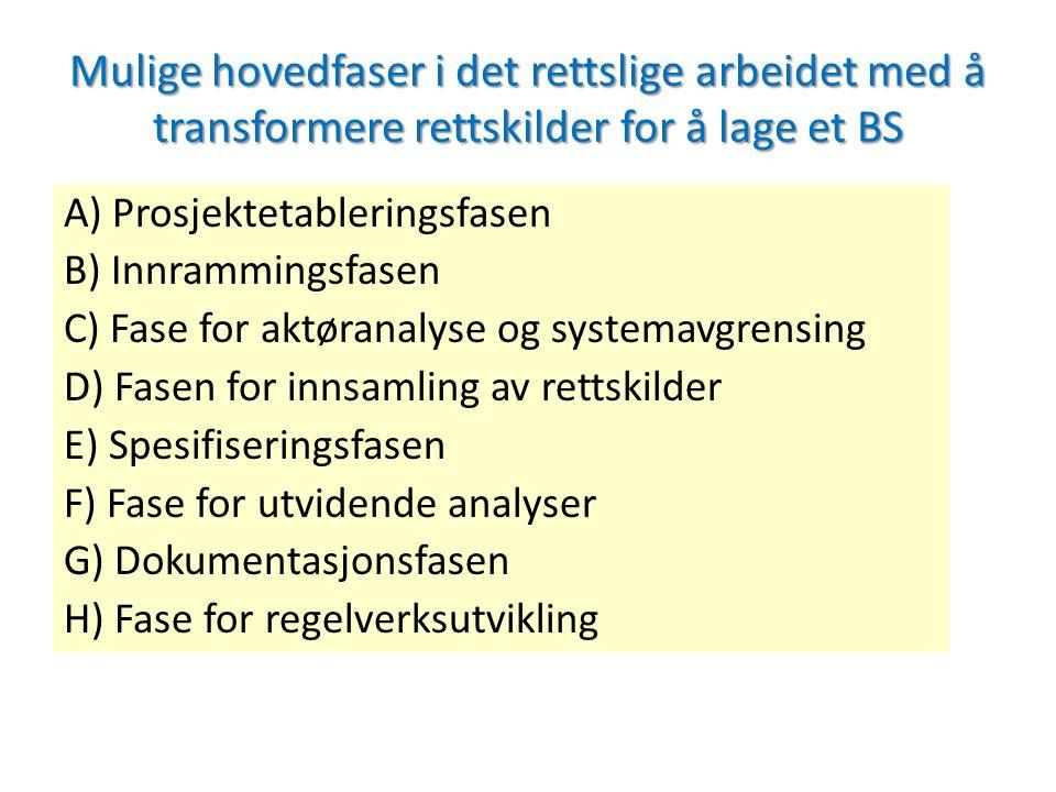 Mulige hovedfaser i det rettslige arbeidet med å transformere rettskilder for å lage et BS A) Prosjektetableringsfasen B) Innrammingsfasen C) Fase for