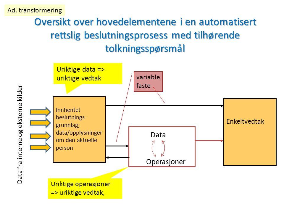 Oversikt over hovedelementene i en automatisert rettslig beslutningsprosess med tilhørende tolkningsspørsmål Operasjoner Enkeltvedtak Innhentet beslut