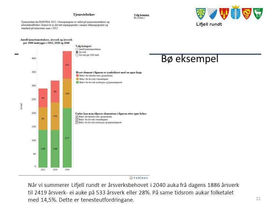 Lifjell rundt Bø eksempel 11 Når vi summerer Lifjell rundt er årsverksbehovet i 2040 auka frå dagens 1886 årsverk til 2419 årsverk- ei auke på 533 årsverk eller 28%.