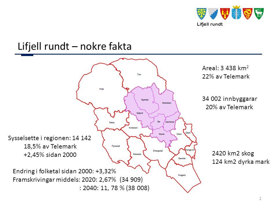 Lifjell rundt Lifjell rundt – nokre fakta 2 Areal: 3 438 km 2 22% av Telemark 34 002 innbyggarar 20% av Telemark Endring i folketal sidan 2000: +3,32% Framskrivingar middels: 2020: 2,67% (34 909) : 2040: 11, 78 % (38 008) Sysselsette i regionen: 14 142 18,5% av Telemark +2,45% sidan 2000 2420 km2 skog 124 km2 dyrka mark