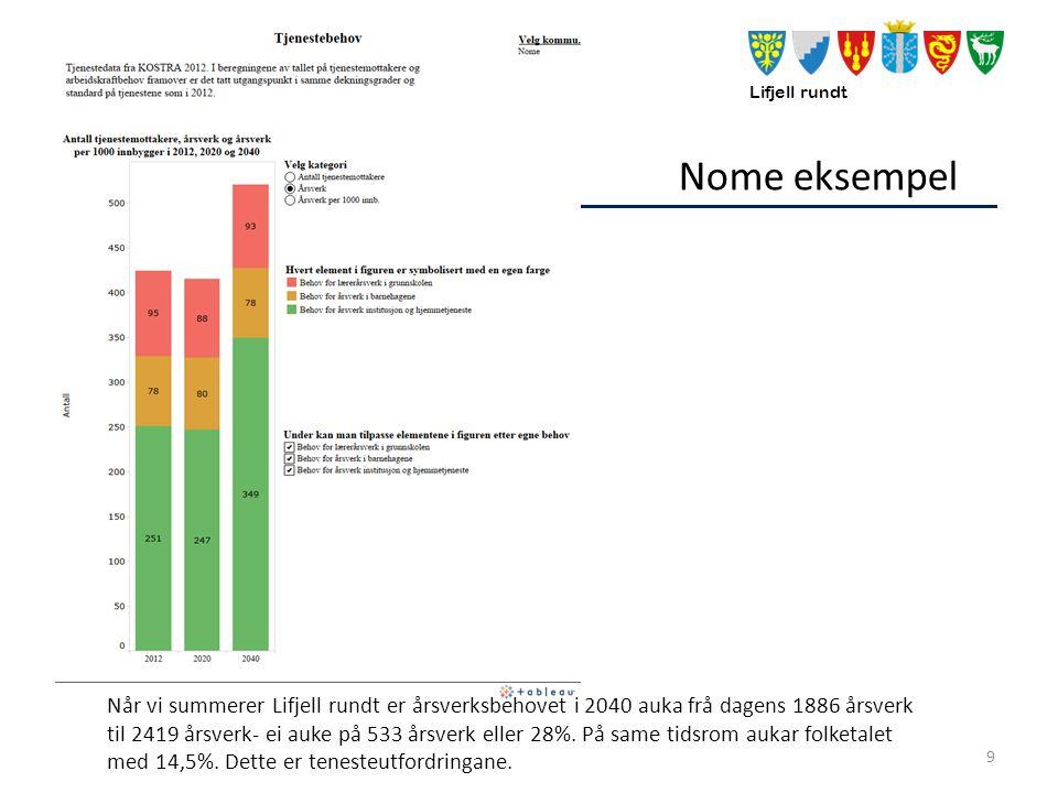 Lifjell rundt Nome eksempel 9 Når vi summerer Lifjell rundt er årsverksbehovet i 2040 auka frå dagens 1886 årsverk til 2419 årsverk- ei auke på 533 årsverk eller 28%.