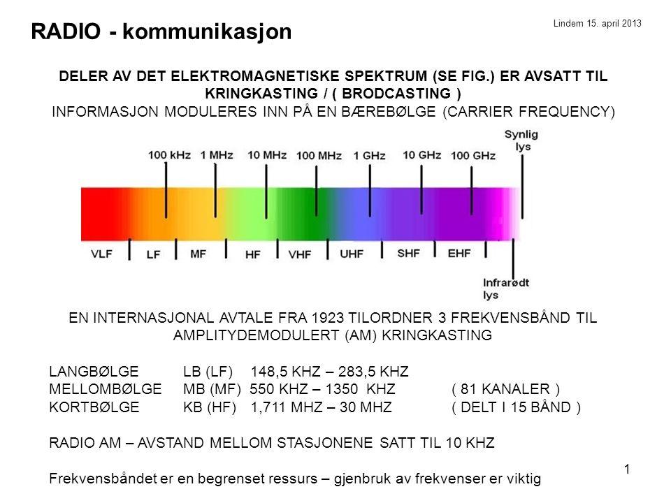 1 RADIO - kommunikasjon DELER AV DET ELEKTROMAGNETISKE SPEKTRUM (SE FIG.) ER AVSATT TIL KRINGKASTING / ( BRODCASTING ) INFORMASJON MODULERES INN PÅ EN BÆREBØLGE (CARRIER FREQUENCY) EN INTERNASJONAL AVTALE FRA 1923 TILORDNER 3 FREKVENSBÅND TIL AMPLITYDEMODULERT (AM) KRINGKASTING LANGBØLGE LB (LF)148,5 KHZ – 283,5 KHZ MELLOMBØLGE MB (MF) 550 KHZ – 1350 KHZ ( 81 KANALER ) KORTBØLGE KB (HF)1,711 MHZ – 30 MHZ ( DELT I 15 BÅND ) RADIO AM – AVSTAND MELLOM STASJONENE SATT TIL 10 KHZ Frekvensbåndet er en begrenset ressurs – gjenbruk av frekvenser er viktig Lindem 15.