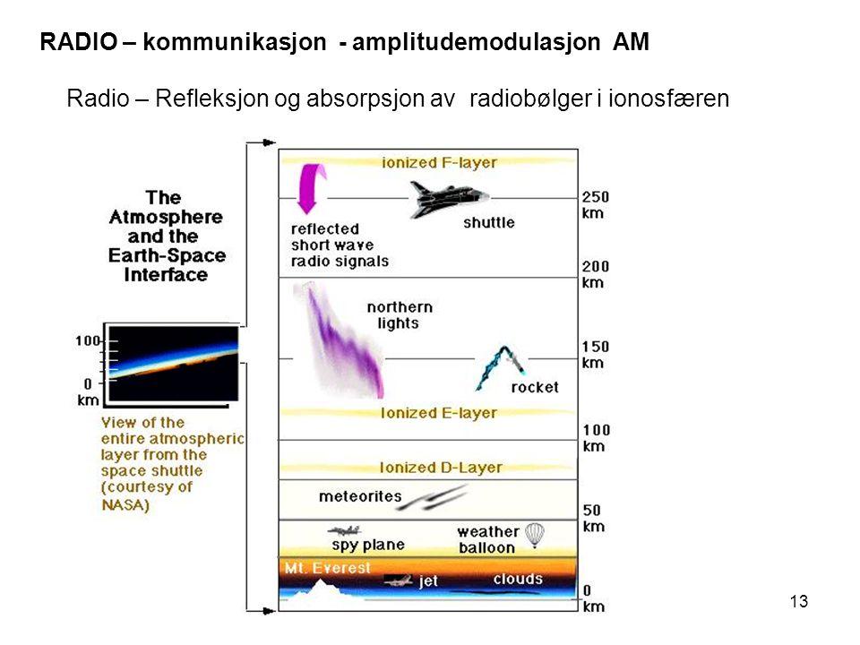 13 Radio – Refleksjon og absorpsjon av radiobølger i ionosfæren RADIO – kommunikasjon - amplitudemodulasjon AM