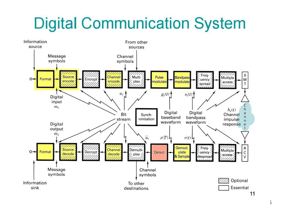 24 Digitale kommunikasjonssystemer