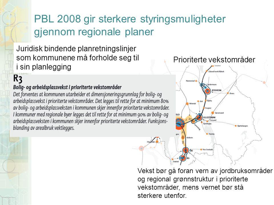 PBL 2008 gir sterkere styringsmuligheter gjennom regionale planer Prioriterte vekstområder Vekst bør gå foran vern av jordbruksområder og regional grønnstruktur i prioriterte vekstområder, mens vernet bør stå sterkere utenfor.