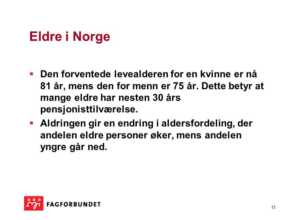 13 Eldre i Norge  Den forventede levealderen for en kvinne er nå 81 år, mens den for menn er 75 år. Dette betyr at mange eldre har nesten 30 års pens