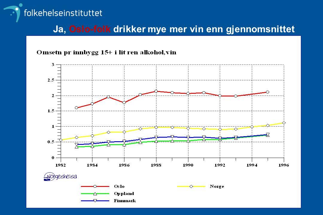 Kilde: Rusmiddeldirektoratet Ja, Oslo-folk drikker mye mer vin enn gjennomsnittet