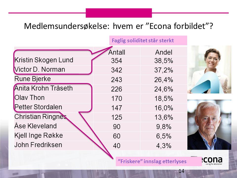 """Medlemsundersøkelse: hvem er """"Econa forbildet""""? 14 AntallAndel Kristin Skogen Lund 35438,5% Victor D. Norman 34237,2% Rune Bjerke 24326,4% Anita Krohn"""