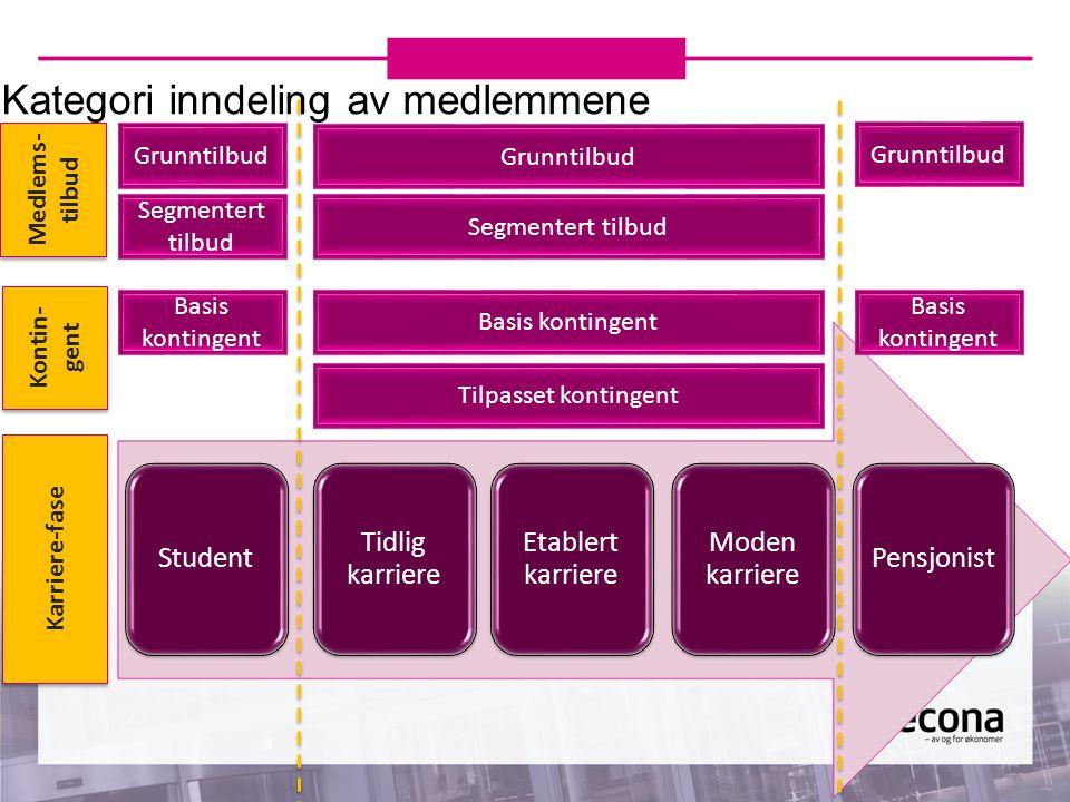 Kategori inndeling av medlemmene Student Tidlig karriere Etablert karriere Moden karriere Pensjonist Medlems- tilbud Kontin- gent Karriere-fase Grunnt