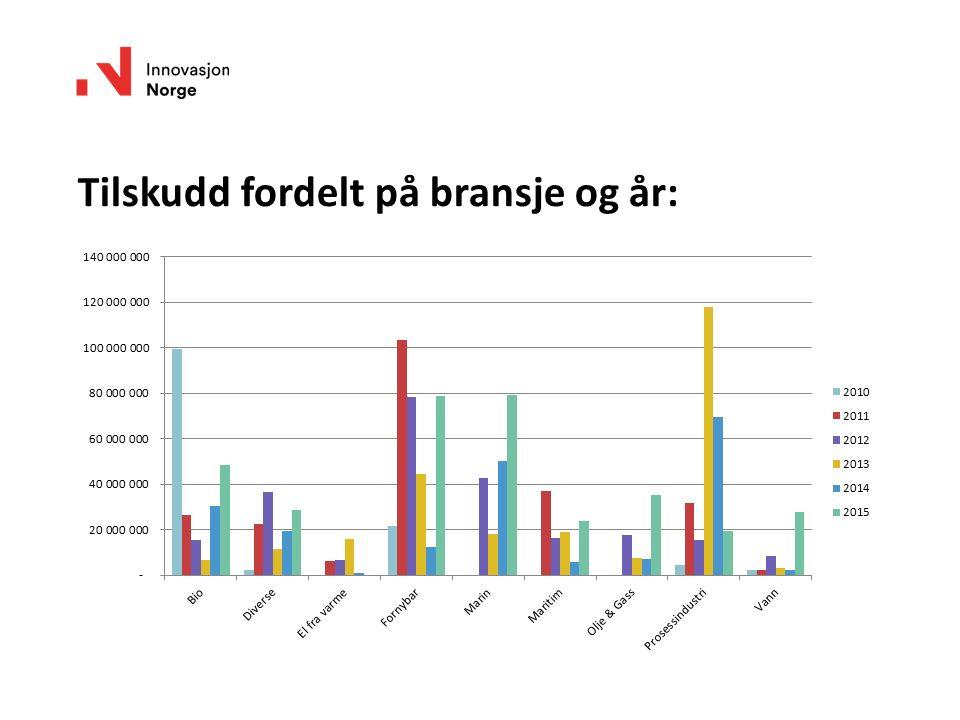 Tilskudd fordelt på bransje og år: