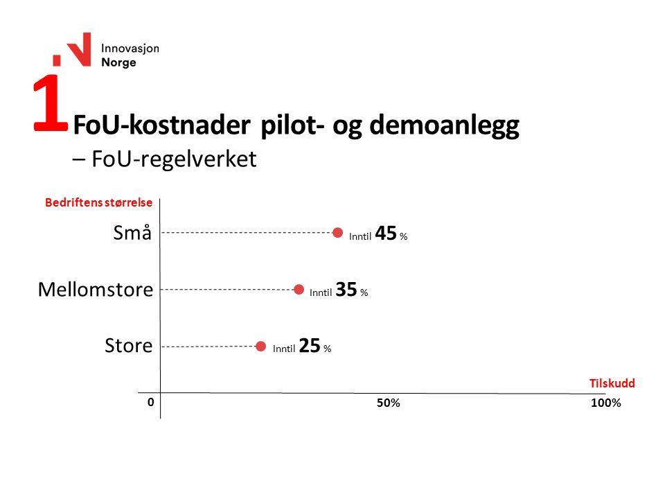 1 Bedriftens størrelse Tilskudd Store Mellomstore Små 100% 0 50% Inntil 45 % Inntil 35 % Inntil 25 % FoU-kostnader pilot- og demoanlegg – FoU-regelver