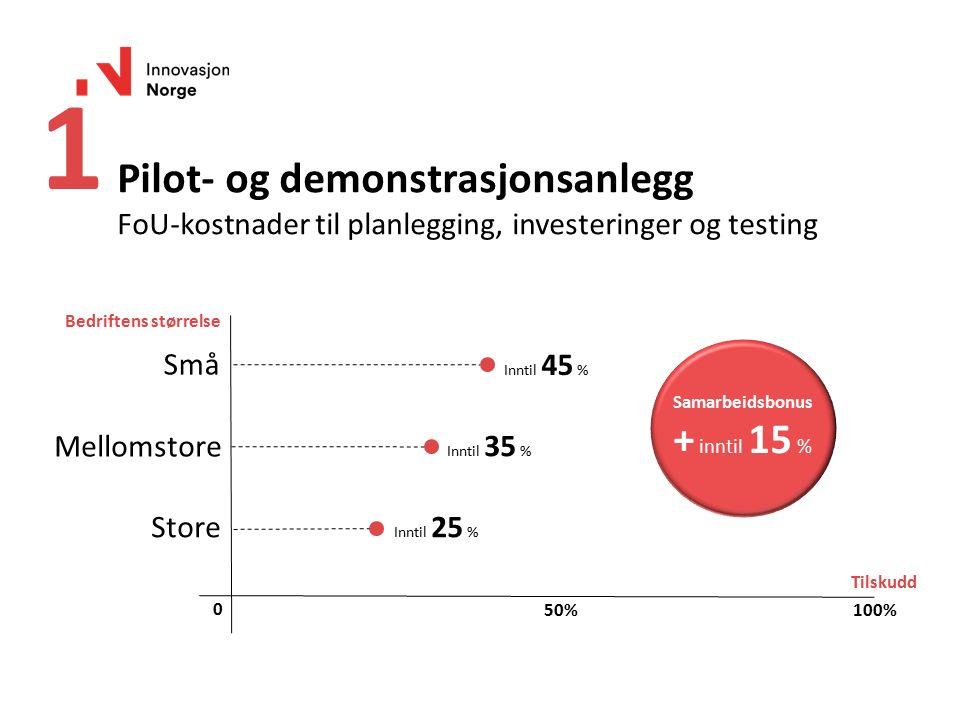 Pilot- og demonstrasjonsanlegg FoU-kostnader til planlegging, investeringer og testing Bedriftens størrelse Tilskudd Store Mellomstore Små 100% 0 50%