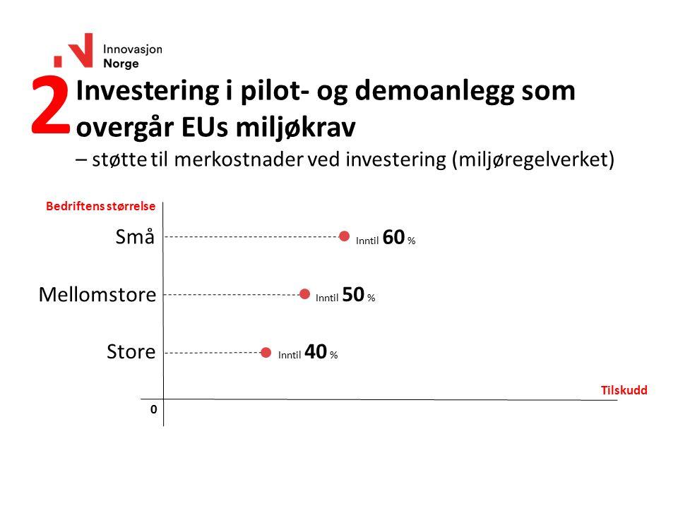 Investering i pilot- og demoanlegg som overgår EUs miljøkrav – støtte til merkostnader ved investering (miljøregelverket) Bedriftens størrelse Tilskud