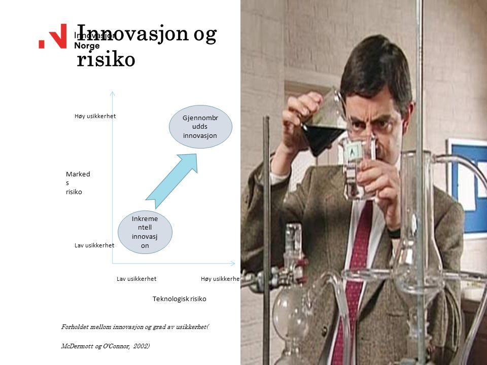 Innovasjon og risiko Forholdet mellom innovasjon og grad av usikkerhet( McDermott og O'Connor, 2002) Lav usikkerhetHøy usikkerhet Lav usikkerhet Høy u
