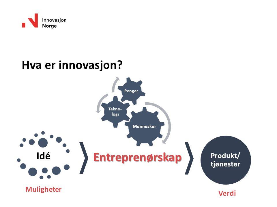Hva er innovasjon? Entreprenørskap Produkt/ tjenester Verdi Mennesker Tekno- logi Penger Idé Muligheter